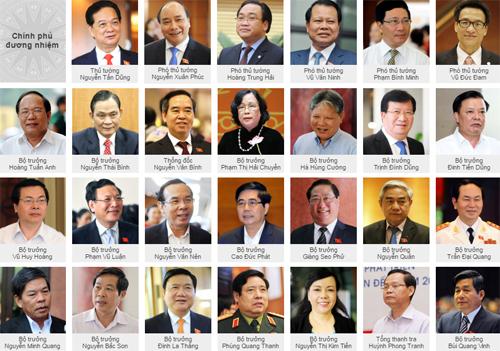 Quốc hội tiến hành miễn nhiệm Thủ tướng 3