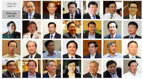 Chính phủ có 3 Phó thủ tướng, 18 bộ trưởng mới 2