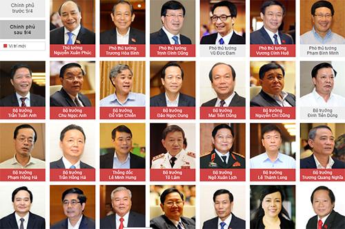 thu-tuong-nguyen-xuan-phuc-phan-cong-nhiem-vu-cac-pho-thu-tuong-1