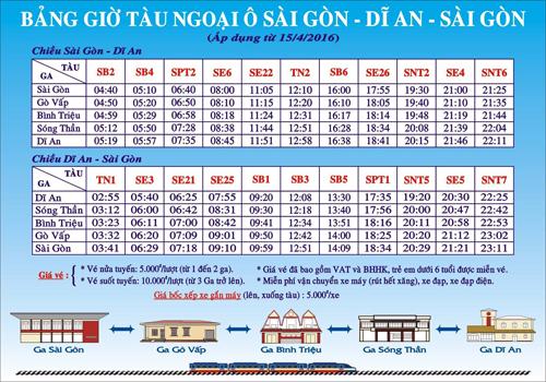 Tuyến tàu lửa ngoại ô Sài Gòn có giá vé 10.000 đồng 1