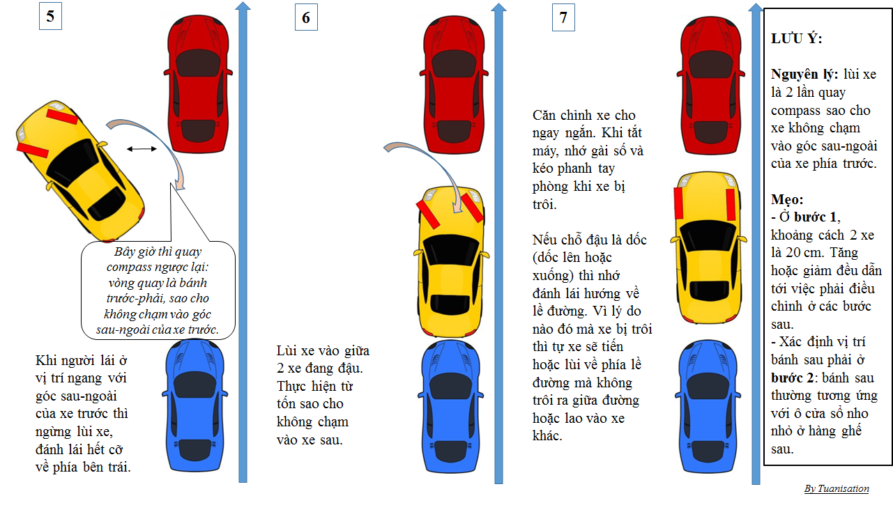 Kỹ thuật đỗ ôtô song song người Việt cần biết