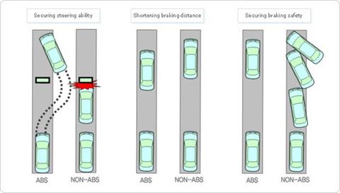 Những kiến thức về phanh ABS tài xế Việt hay tranh cãi 2