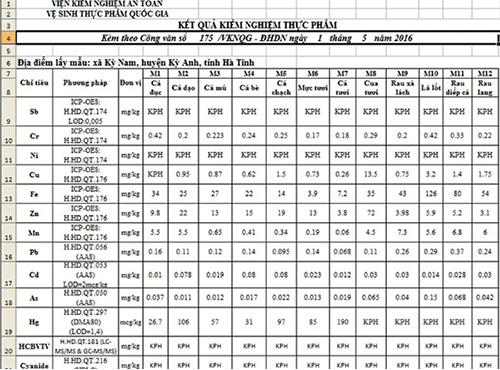 Hàm lượng kim loại nặng trong cá biển tại Hà Tĩnh ở ngưỡng cho phép 1