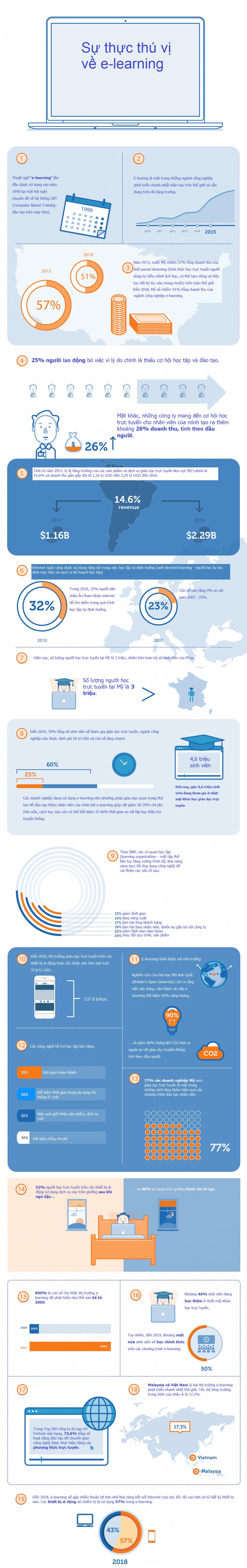 Giáo dục trực tuyến - ngành công nghiệp tỷ đô của thế giới