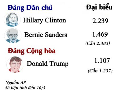 Hillary Clinton tính kế hút cử tri từ sân nhà Donald Trump 2