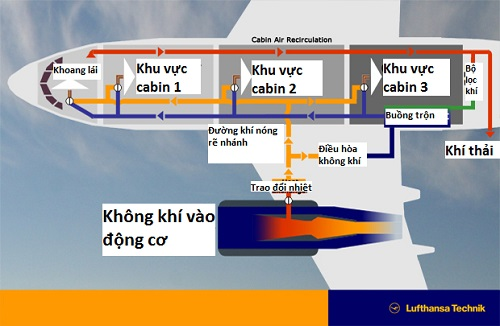 may-bay-cung-cap-khong-khi-cho-hanh-khach-nhu-the-nao