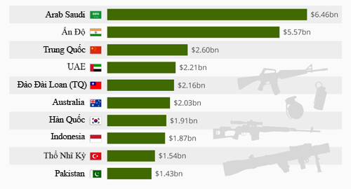 Những quốc gia mua nhiều vũ khí Mỹ nhất thế giới 2
