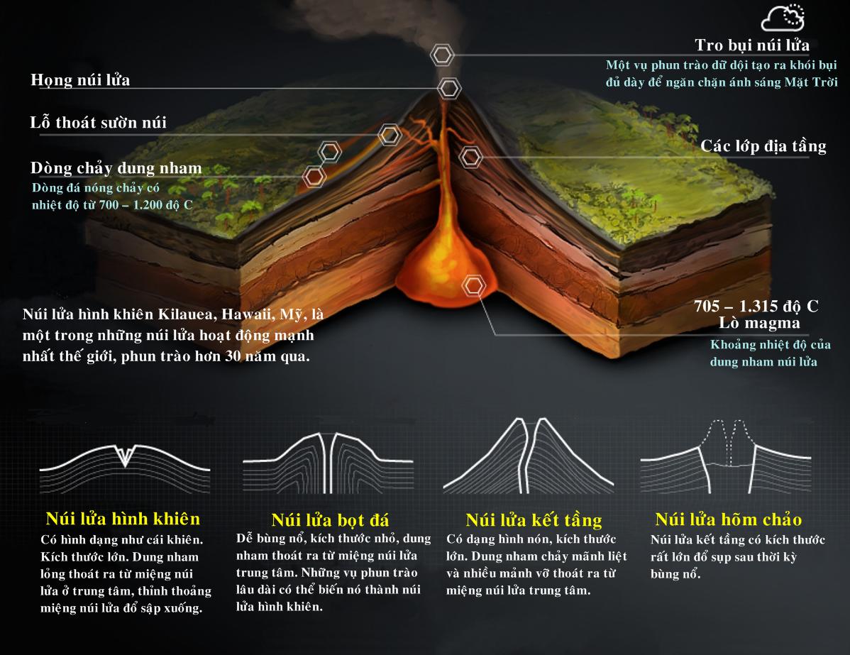 Núi lửa có cấu tạo như thế nào