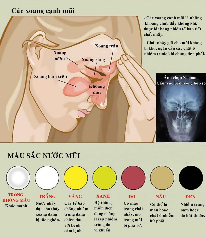 Màu sắc nước mũi tiết lộ tình trạng sức khỏe