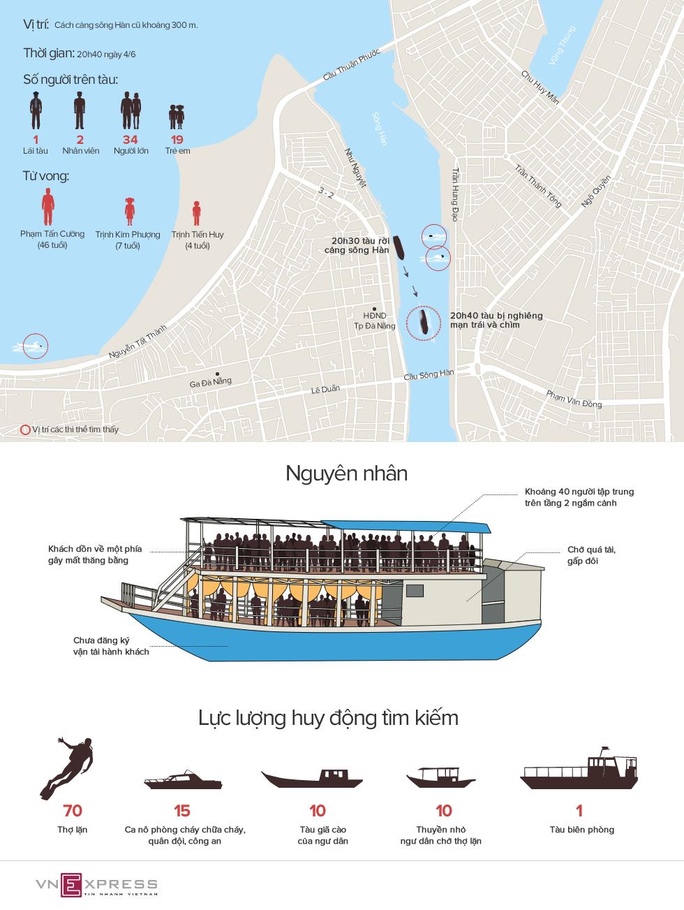 Tàu chở 56 người lật trên sông Hàn như thế nào 1