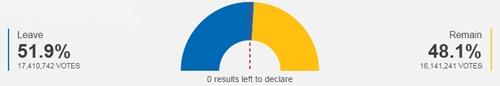 Kết quả kiểm phiếu trưng cầu dân ý ở Anh. Đồ họa: BBC.