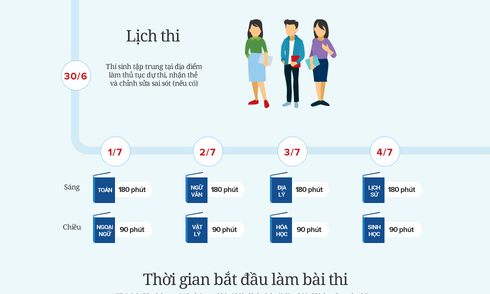 thi-trung-hoc-pho-thong-quoc-gia-nhung-dieu-can-biet-nbsp