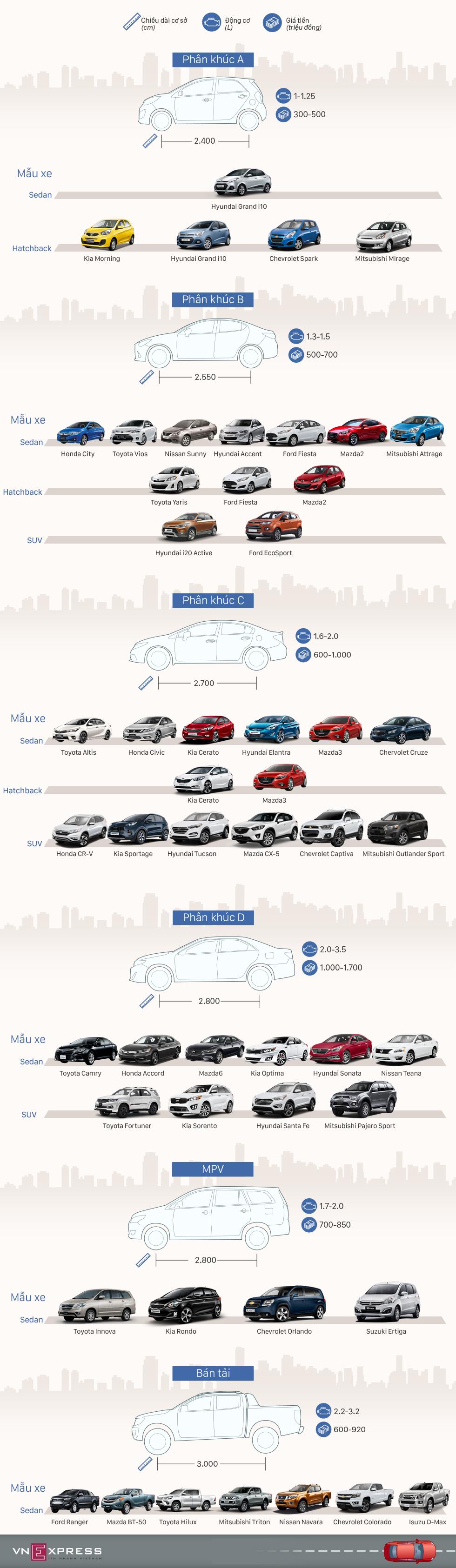 Những dòng ôtô đang bán tại thị trường Việt 1