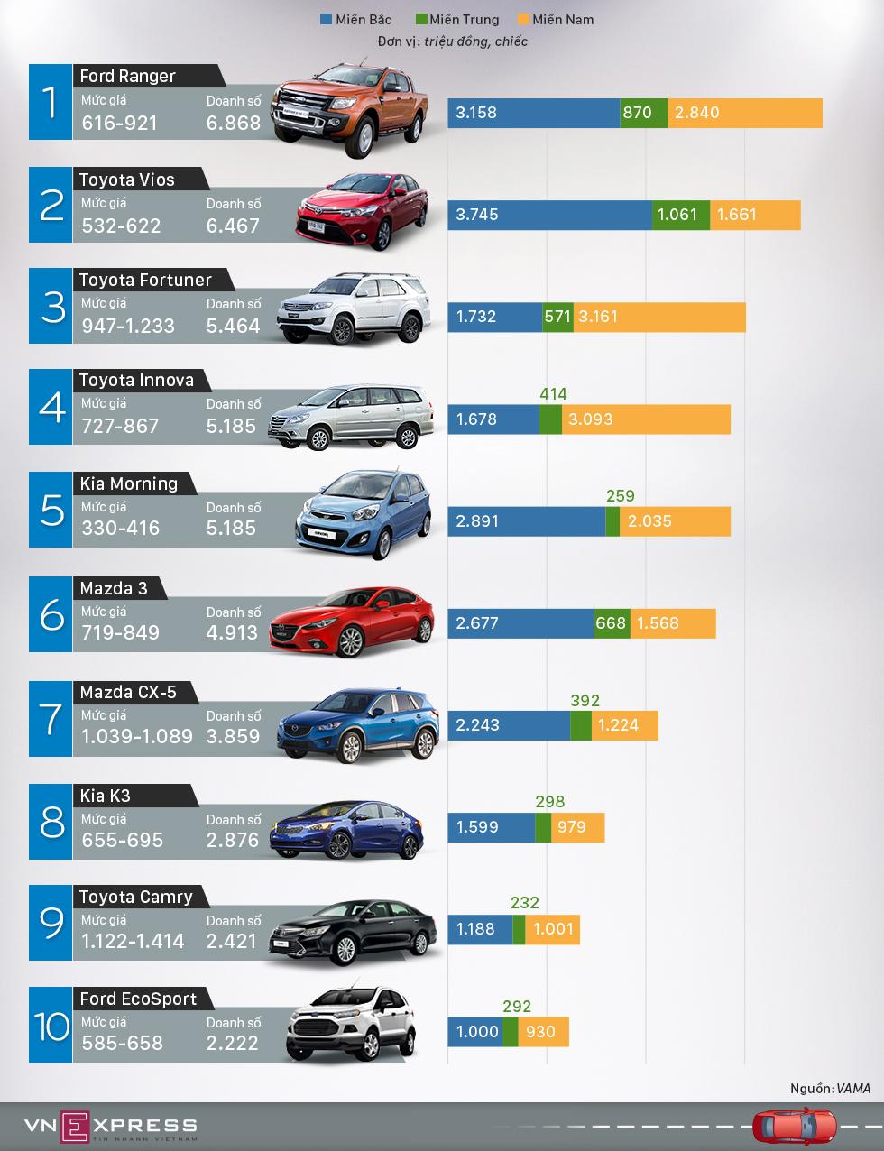 Top ôtô bán chạy 6 tháng đầu năm 2016 tại Việt Nam
