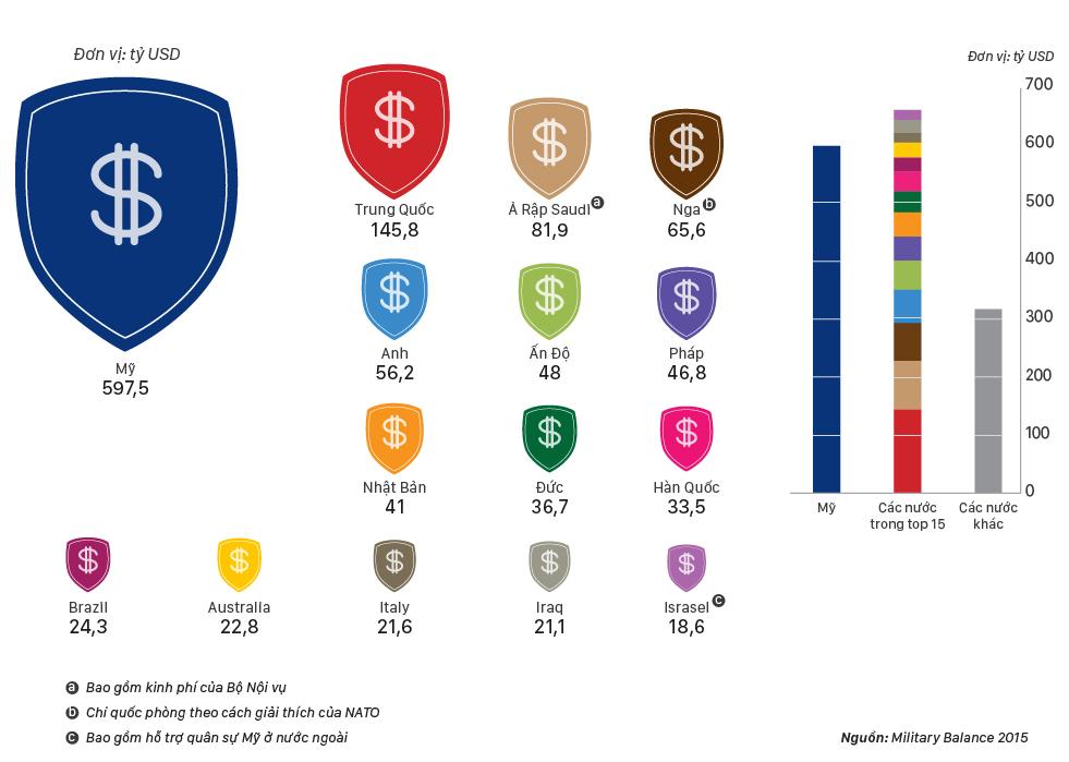 Những nước có ngân sách quốc phòng cao nhất 2015