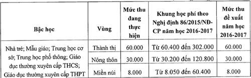 Hà Nội đề xuất tăng học phí từ năm học 2016-2017