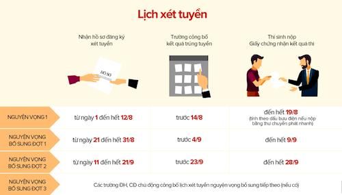 thi-sinh-co-the-thu-nghiem-dang-ky-xet-tuyen-dai-hoc-qua-mang