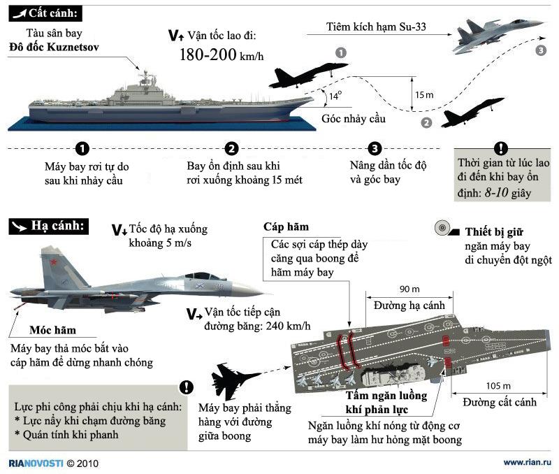 Quá trình tiêm kích Su-33 cất hạ cánh trên tàu sân bay Nga