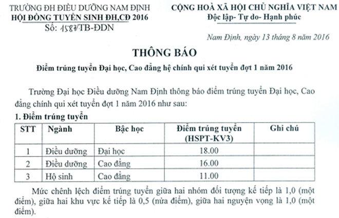 Ngành Điều dưỡng của Đại học Điều dưỡng Nam Định lấy 18 điểm trúng tuyển.