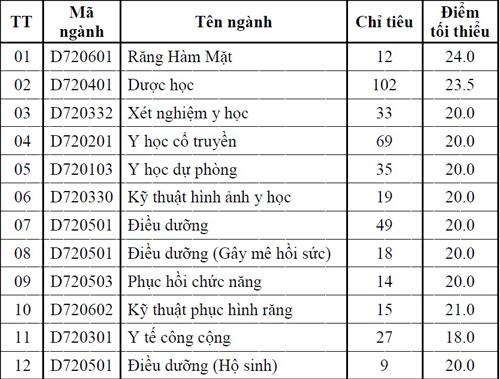 dai-hoc-y-duoc-tp-hcm-tuyen-bo-sung-hon-400-chi-tieu