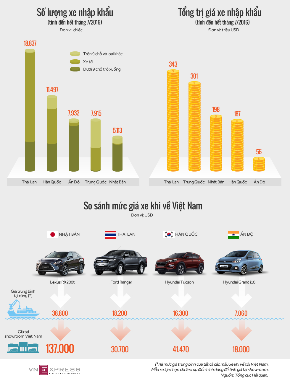 Ôtô con từ Ấn Độ - nhập 7.000 bán 18.000 USD