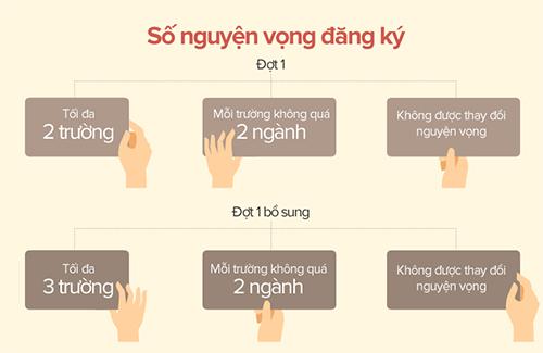 vi-sao-cac-dai-hoc-phai-tuyen-bo-sung-so-luong-lon-3