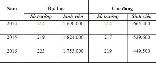 vi-sao-cac-truong-phai-xet-tuyen-bo-sung-voi-so-luong-lon