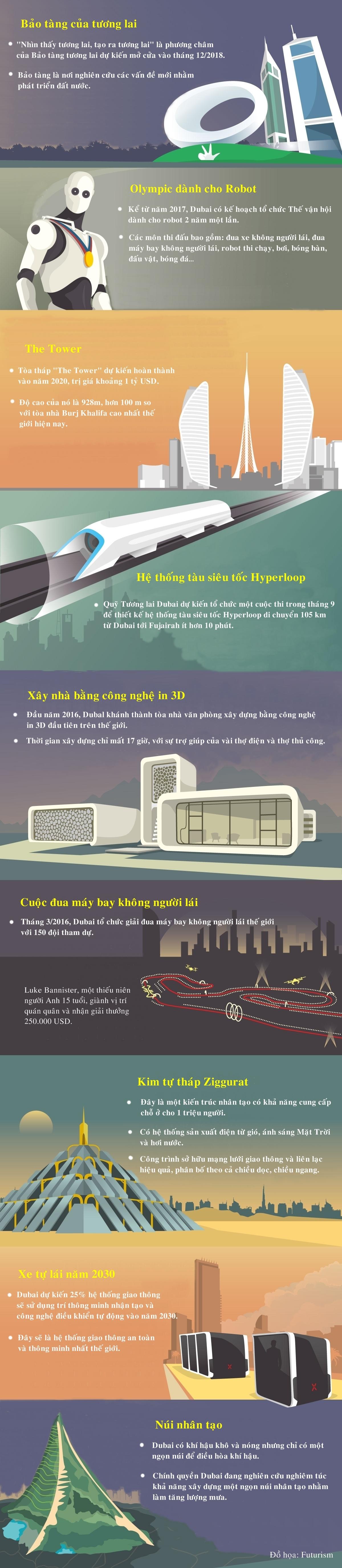 Dubai - siêu thành phố quy tụ công nghệ tương lai