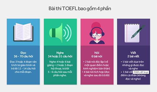 4-bi-quyet-de-dat-tren-26-diem-noi-trong-bai-thi-toefl-ibt
