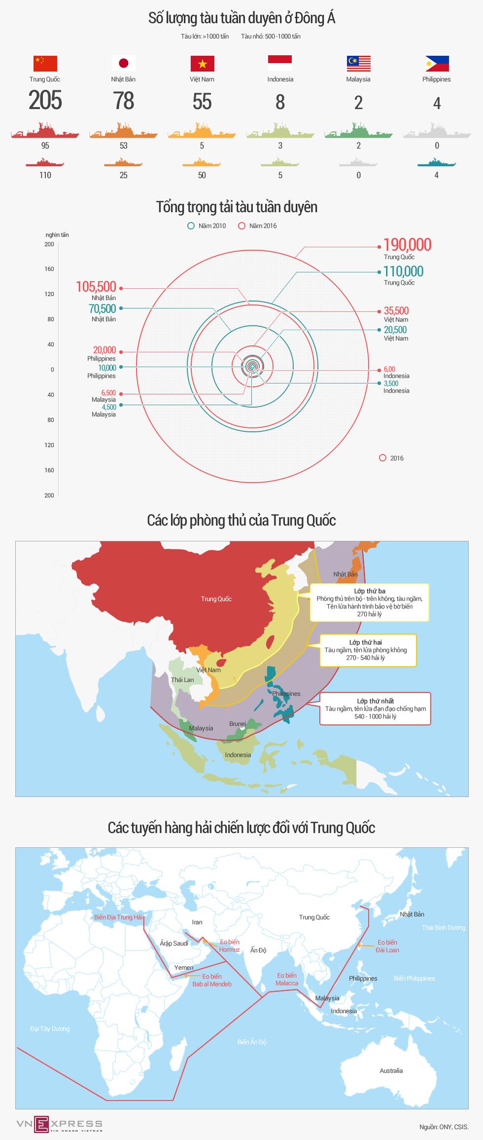 Trung Quốc sở hữu lực lượng tàu tuần duyên đông đảo nhất Đông Á