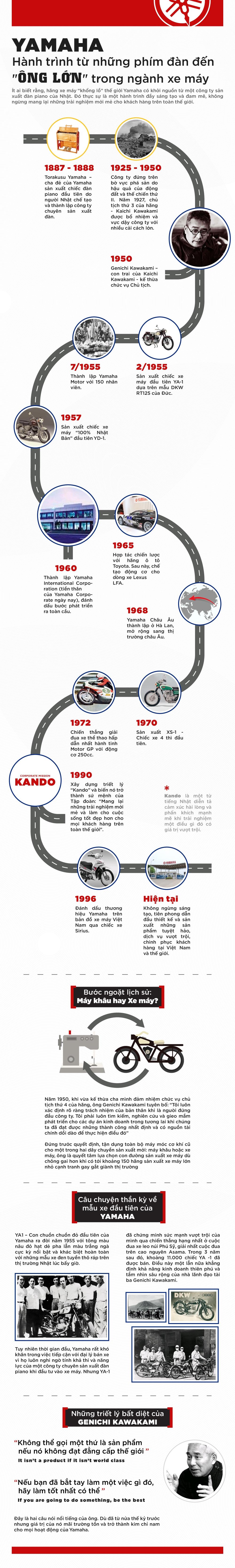 Yamaha - từ đàn piano tới hãng xe máy toàn cầu