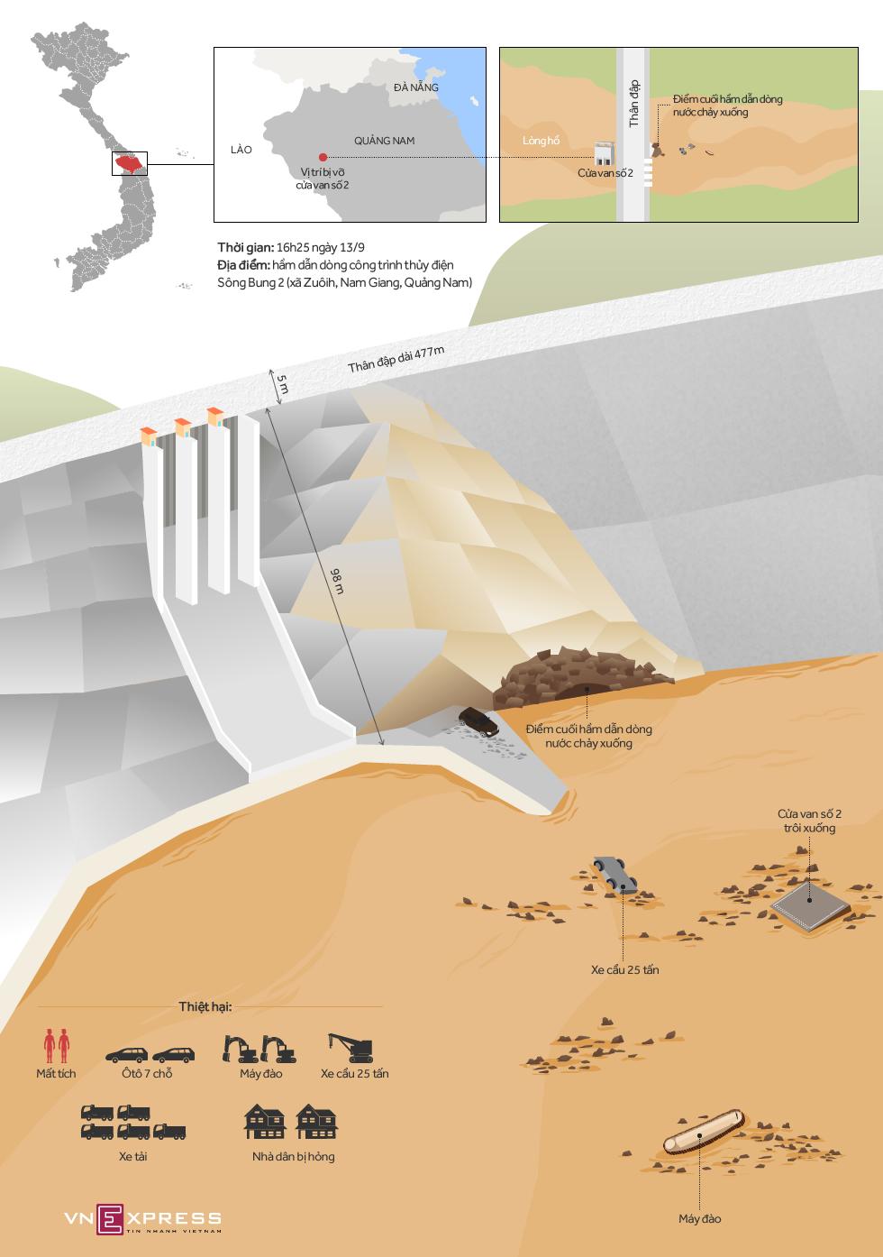 Sự cố hầm thủy điện Sông Bung 2 xảy ra như thế nào 1