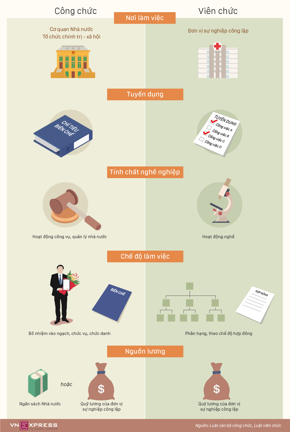 Công chức và viên chức khác nhau thế nào?