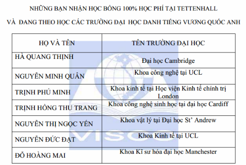 hoc-bong-100-tai-truong-tettenhall-college-anh-1
