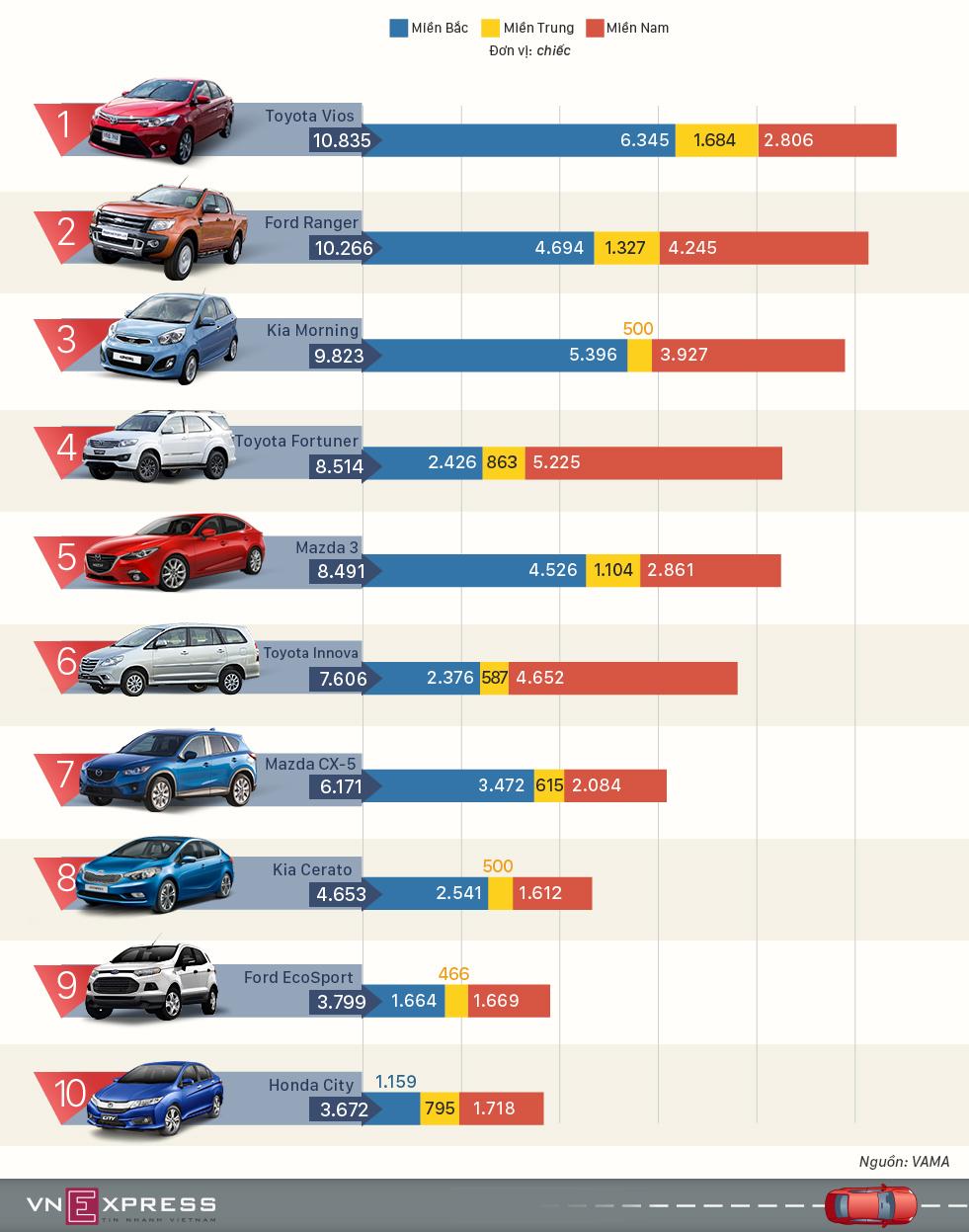 10 mẫu ôtô người Việt ưa chuộng nhất