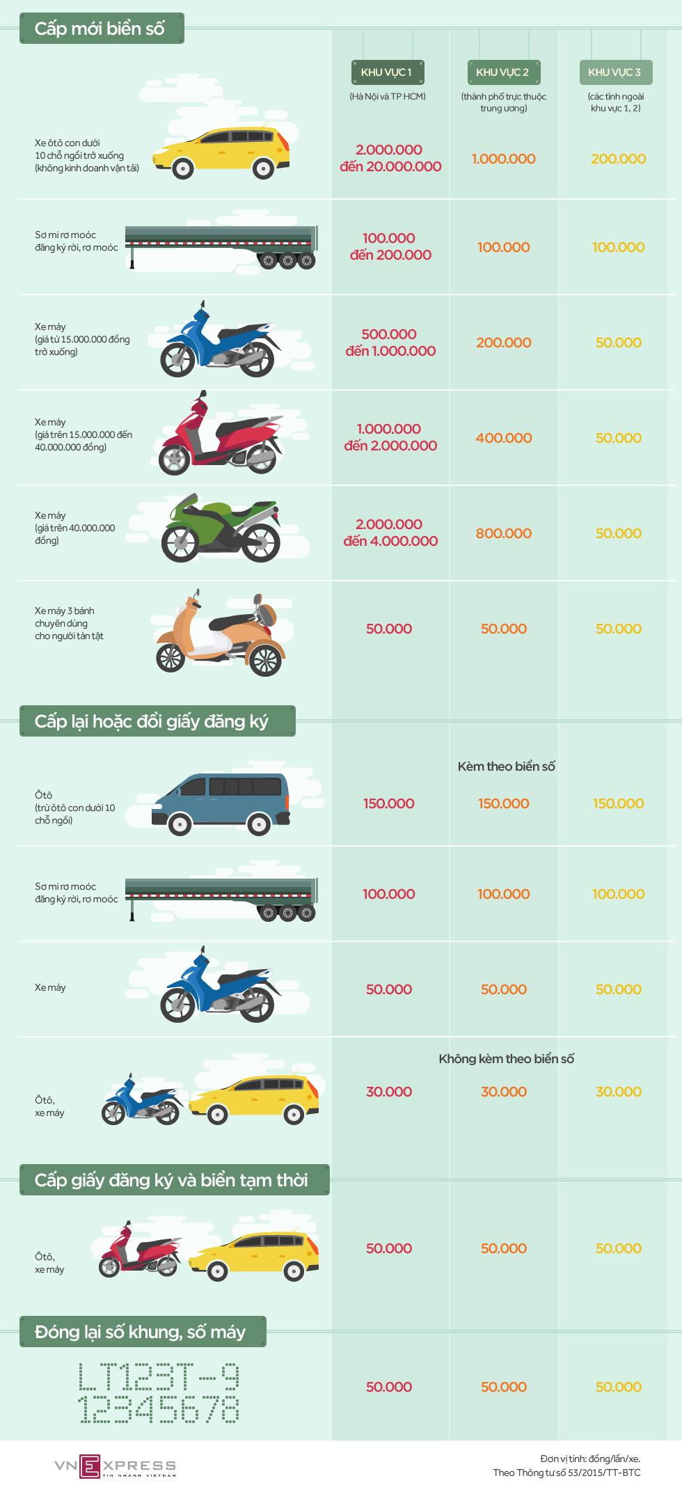 Chi phí cấp mới biển số ôtô, xe máy