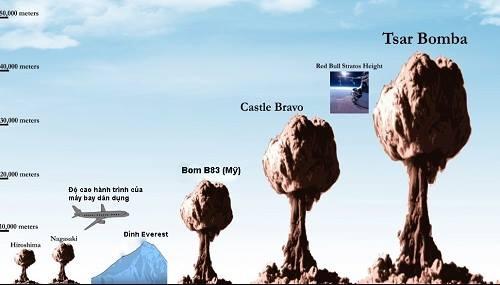 Vụ nổ bom Tsar Bomba tạo ra đám mây hình nấm cao nhất trong lịch sử. Đồ họa: Gizmodo