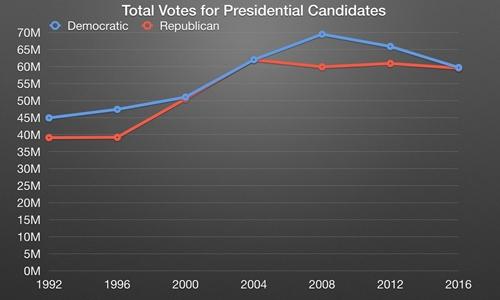 Đồ thị số người ủng hộ cho đảng Dân chủ (xanh) và đảng Cộng hòa (đỏ) đi bỏ phiếu từ năm 1992 tới nay.