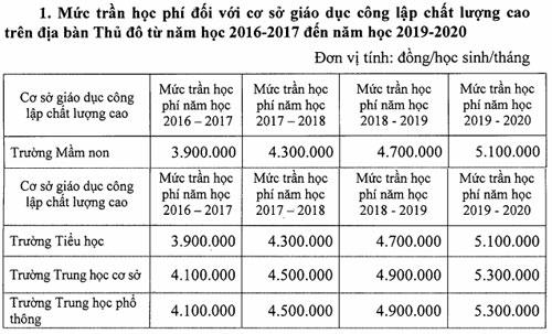ha-noi-de-xuat-tang-hoc-phi-co-so-giao-duc-chat-luong-cao