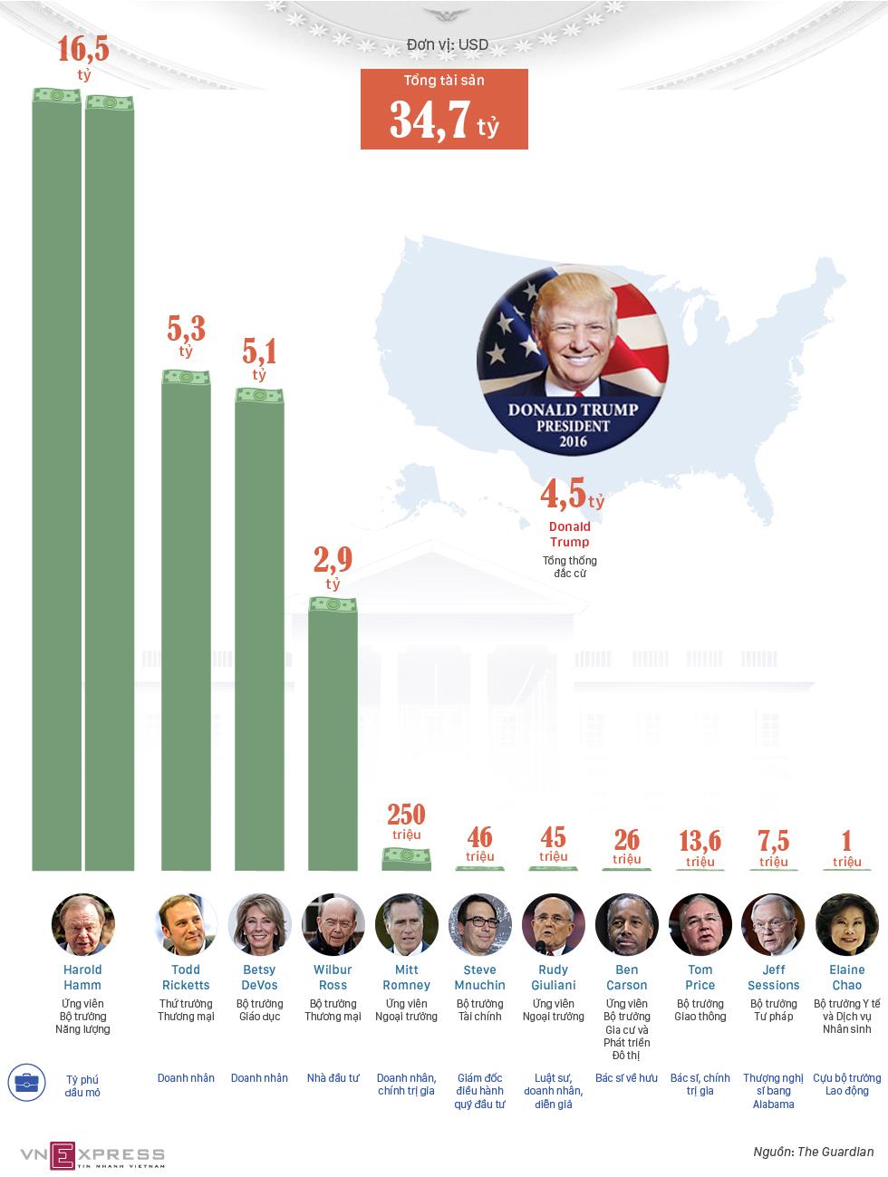 Nội các có tài sản gần 35 tỷ USD của Donald Trump