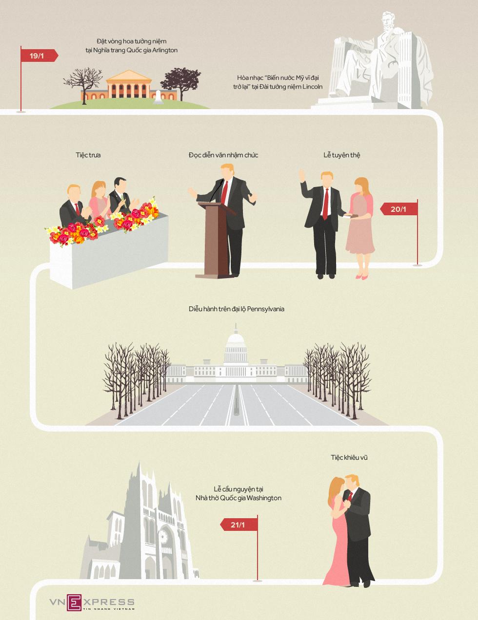 Lịch trình lễ nhậm chức tổng thống của Donald Trump