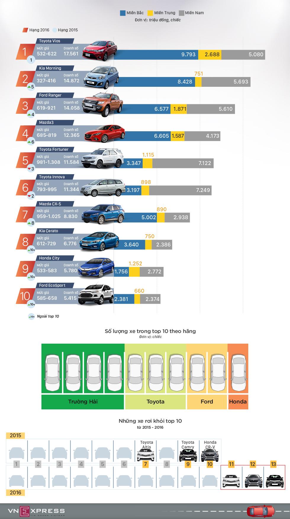 10 mẫu ôtô người Việt sắm nhiều nhất trong 2016 1