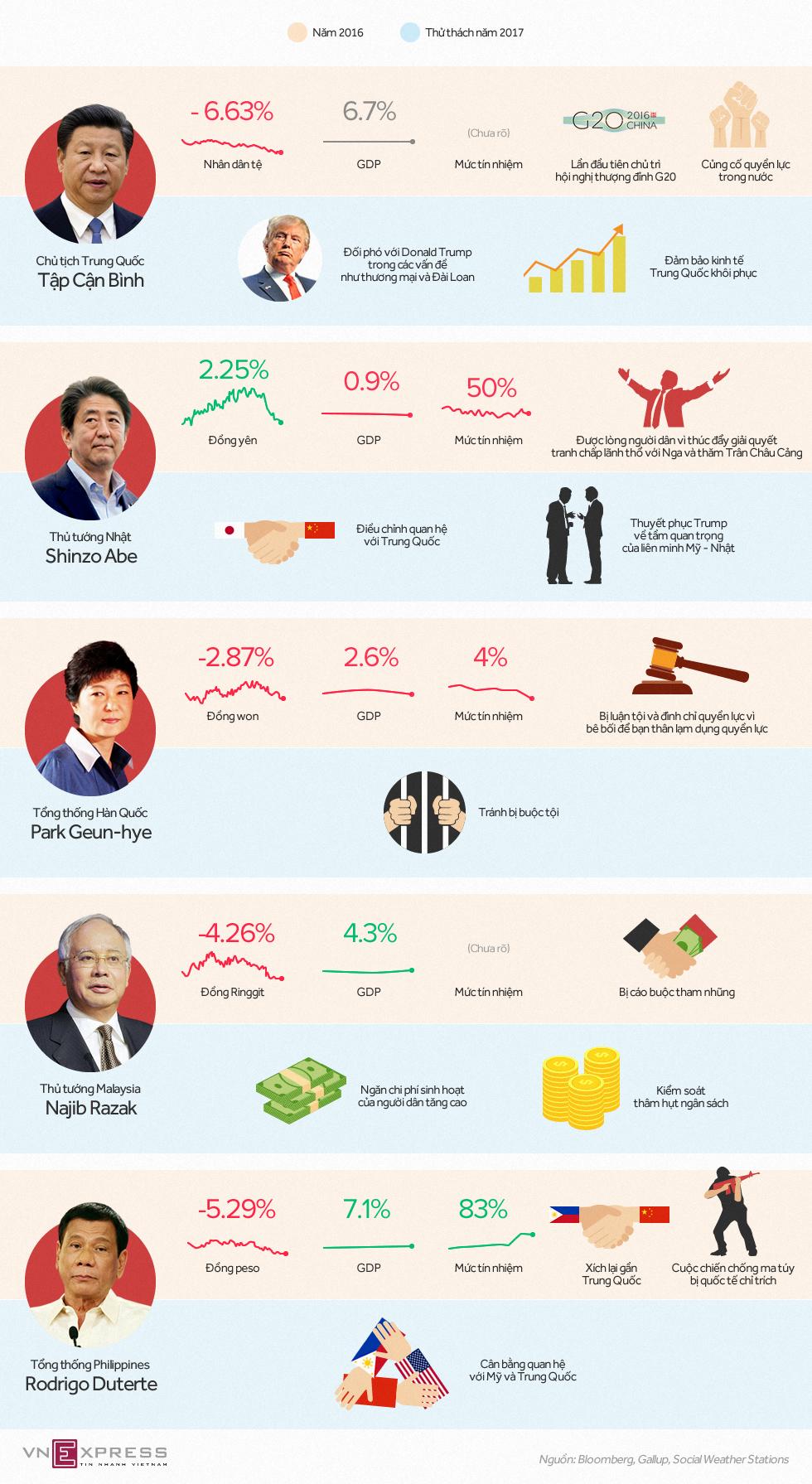 Thử thách của lãnh đạo châu Á năm 2017 1