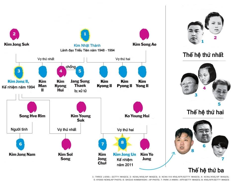 Đại gia đình lãnh đạo Triều Tiên Kim Jong-un