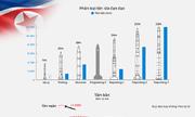 Kho tên lửa đạn đạo do Triều Tiên tự phát triển