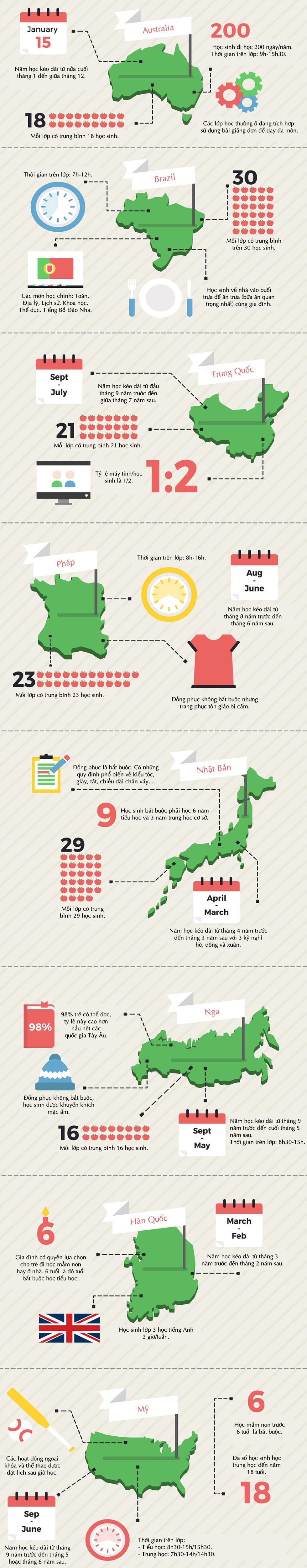Khác biệt về giáo dục phổ thông giữa các nước
