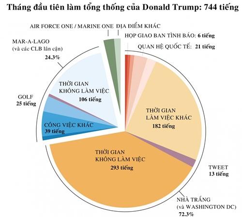 thang-dau-tien-lam-tong-thong-cua-trump-qua-cac-con-so-1