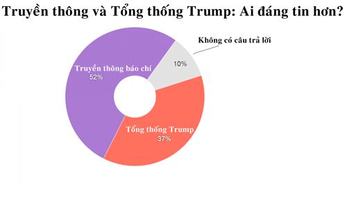 trump-nguy-co-nga-ngua-trong-cuoc-chien-voi-truyen-thong-1
