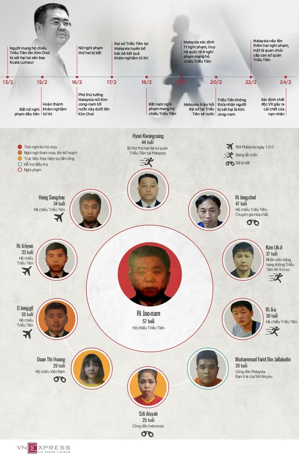 Hành trình 11 ngày điều tra nghi án Kim Jong-nam