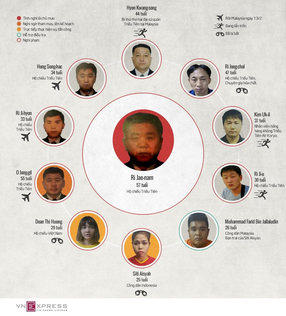 Những nghi phạm trong vụ án Kim Jong-nam 1